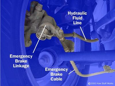 Система ручного тормоза