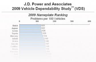 VDS Рейтинг