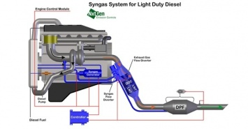 nxtgen light duty syngas system