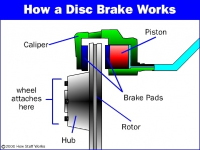 Схема тормоза дисковые