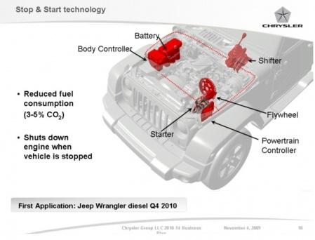 Дизельная система Chrysler