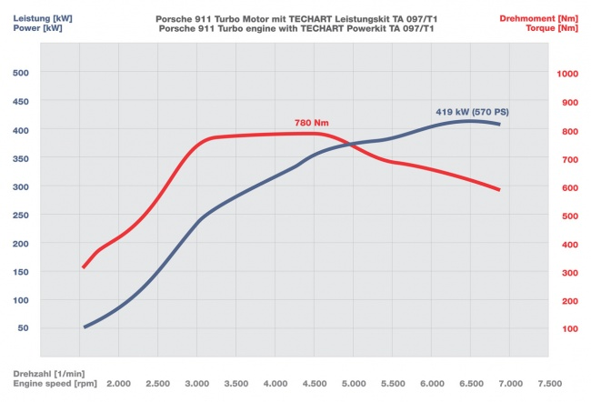 techart 2010 porsche 911 turbo